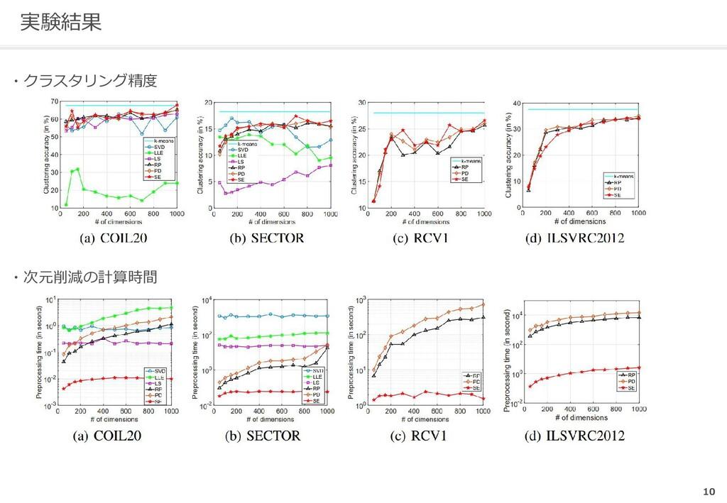 実験結果 10   ・クラスタリング精度 ・次元削減の計算時間