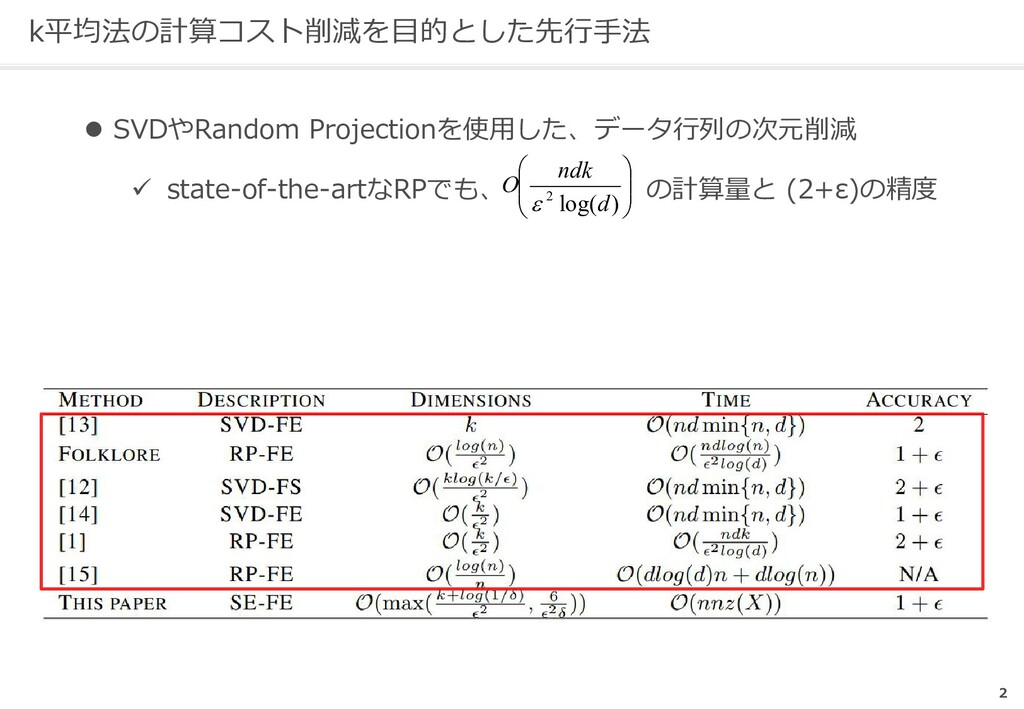 k平均法の計算コスト削減を目的とした先行手法 l SVDやRandom Projectionを...