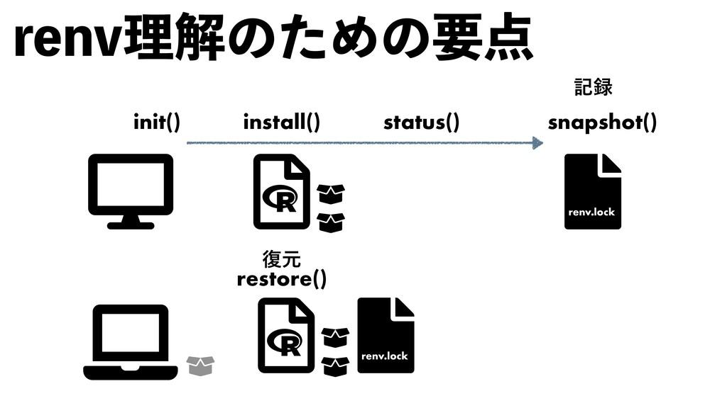 SFOWཧղͷͨΊͷཁ snapshot() init() restore() ه ෮ݩ ...