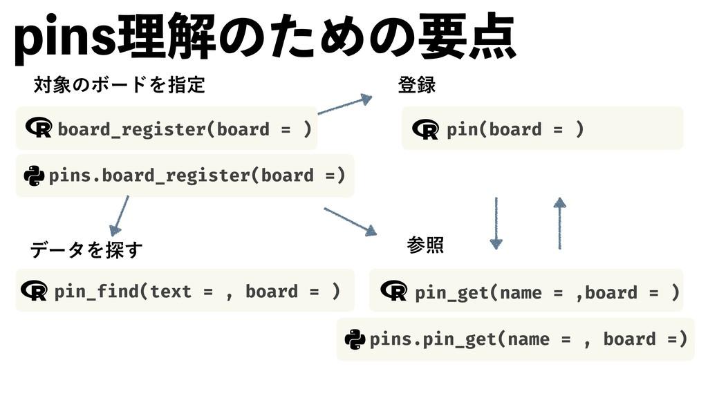 QJOTཧղͷͨΊͷཁ ରͷϘʔυΛࢦఆ board_register(board = )...