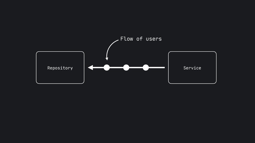 Flow of users Repository Service
