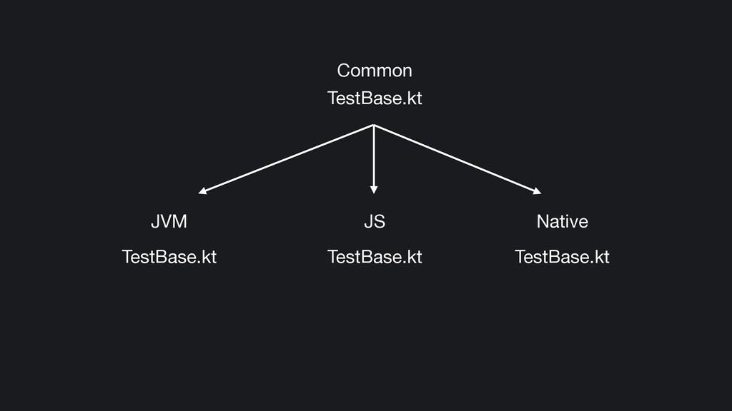 JVM JS Native Common TestBase.kt TestBase.kt Te...