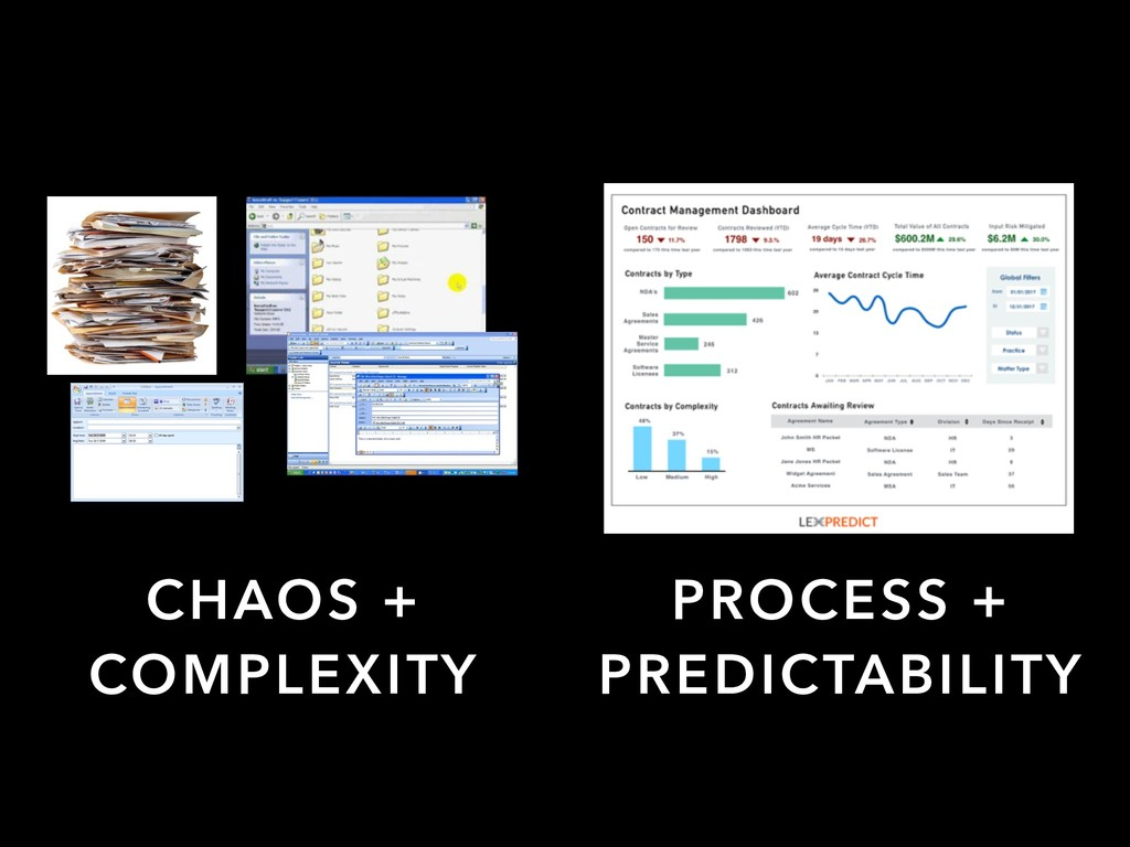 CHAOS + COMPLEXITY PROCESS + PREDICTABILITY