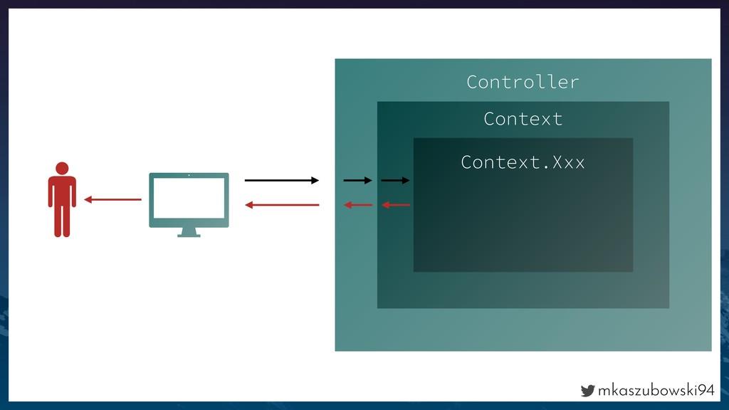 mkaszubowski94 Controller Context Context.Xxx