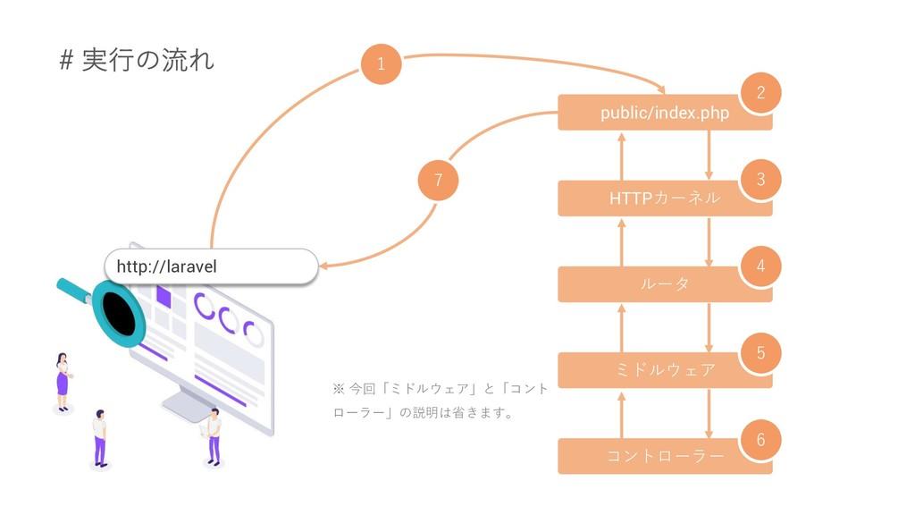 http://laravel 1 public/index.php HTTPカーネル ルータ ...