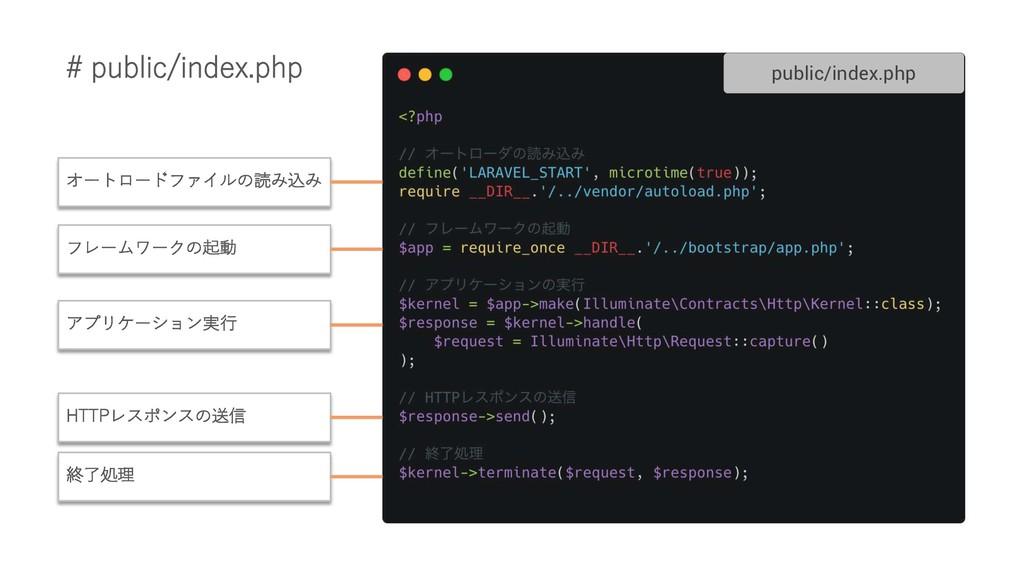 public/index.php オートロードファイルの読み込み フレームワークの起動 アプリ...