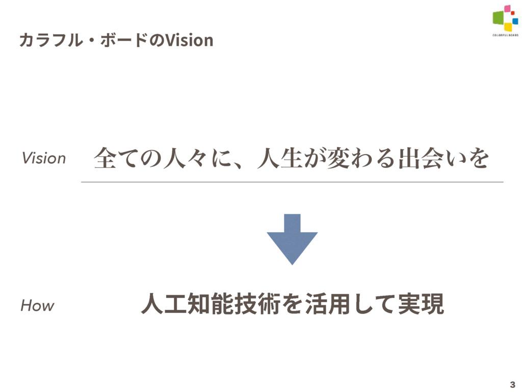 3 ؕٓؿٕ٥ن٦سך7JTJPO શͯͷਓʑʹɺਓੜ͕มΘΔग़ձ͍Λ Vision ➂䊨濼腉...
