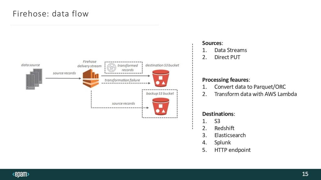 Firehose: data flow 15 Processing feaures: 1. C...