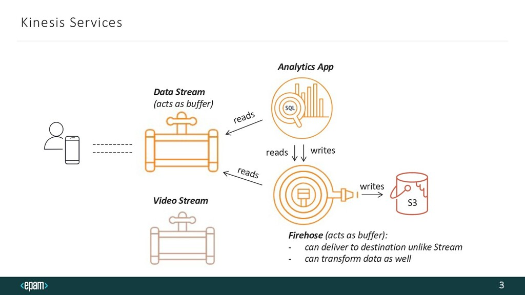 Kinesis Services 3 Data Stream (acts as buffer)...