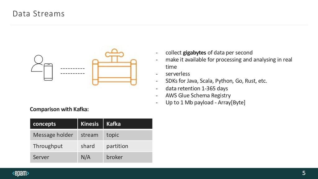 Data Streams 5 - collect gigabytes of data per ...