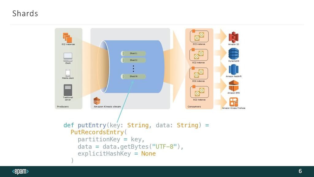 Shards 6 def putEntry(key: String, data: String...