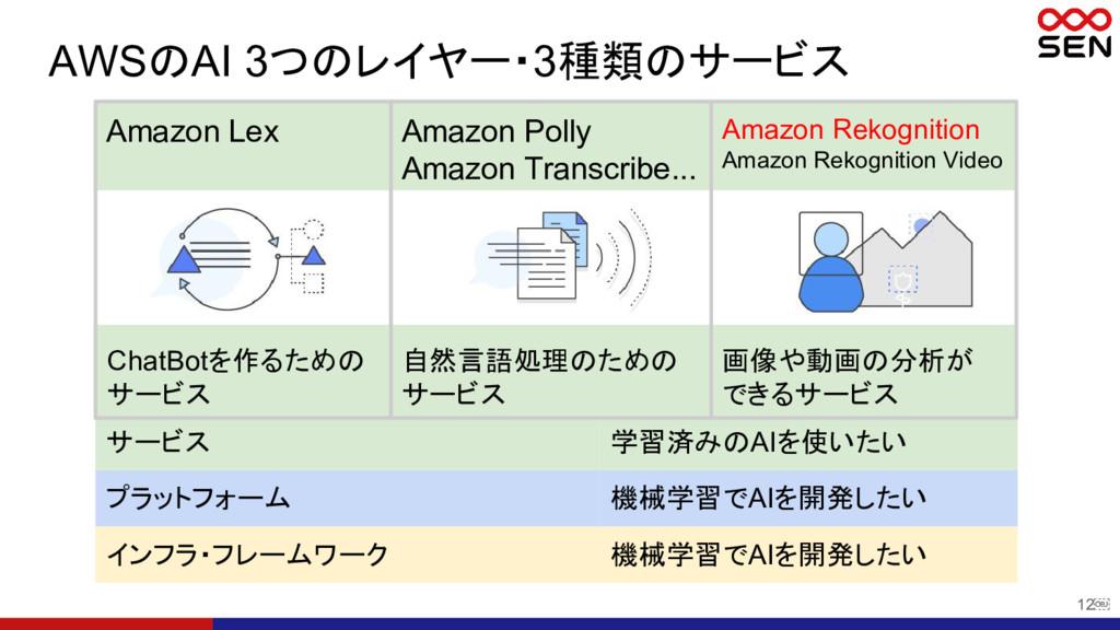 12 AWSのAI 3つのレイヤー・3種類のサービス サービス 学習済みのAIを使いたい プ...