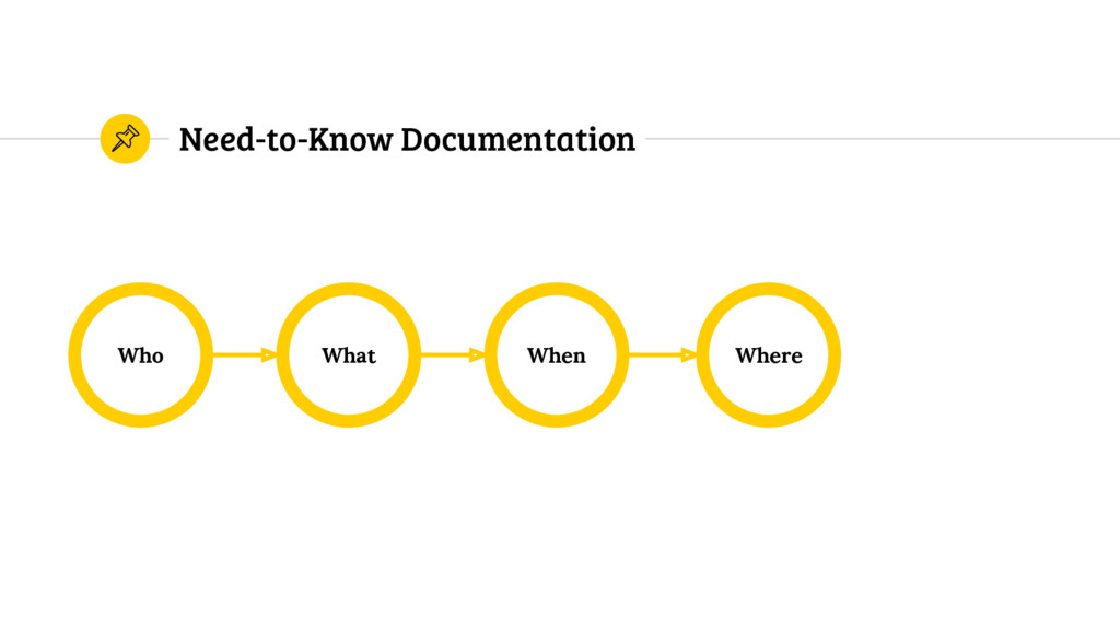 Need-to-Know Documentation Who Where When What