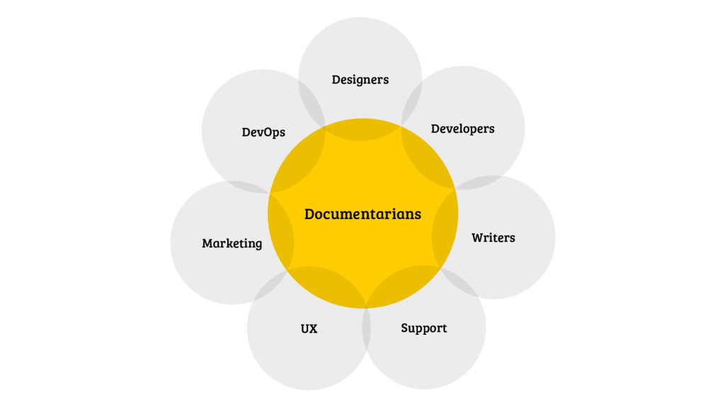 Documentarians Writers Developers Designers Dev...