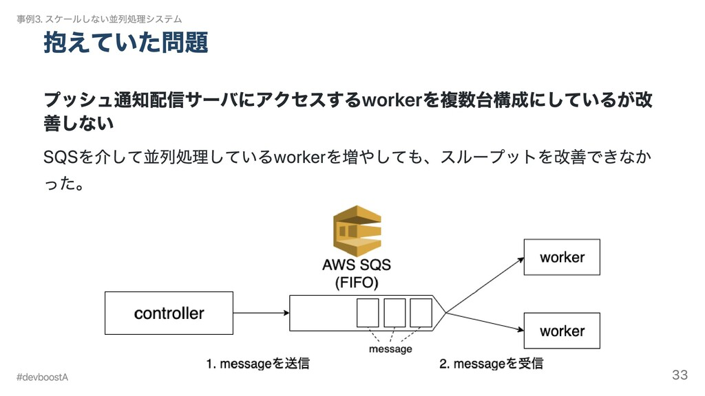 抱えていた問題 プッシュ通知配信サーバにアクセスするworkerを複数台構成にしているが改 善...