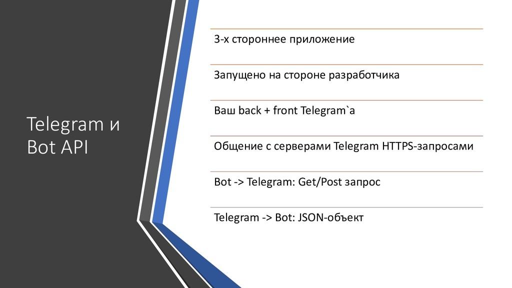 Telegram и Bot API 3-x стороннее приложение Зап...