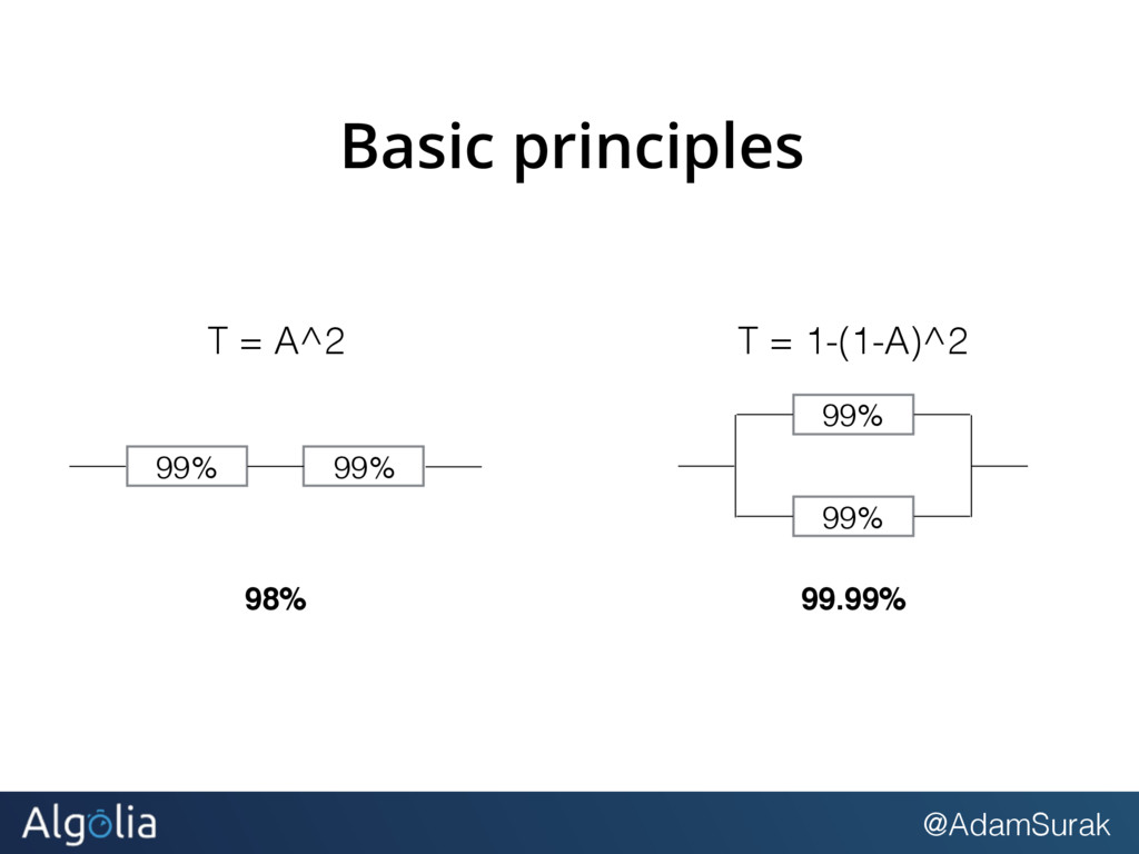 @AdamSurak Basic principles 99% 99% 98% T = A^2...