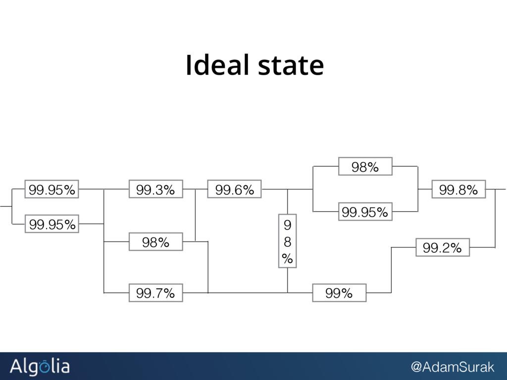 @AdamSurak Ideal state 99.3% 99.6% 98% 99.95% 9...