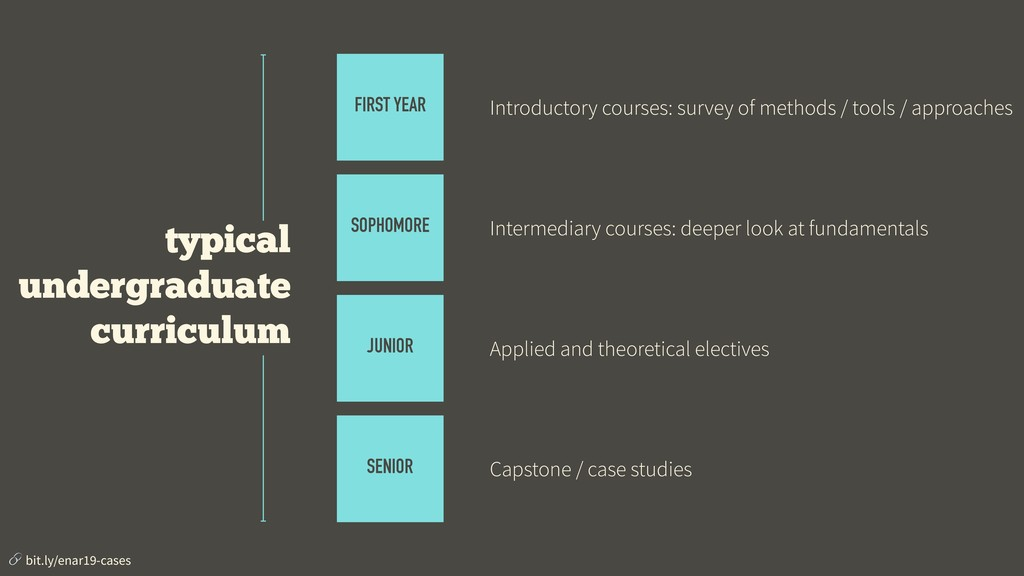 FIRST YEAR Introductory courses: survey of meth...