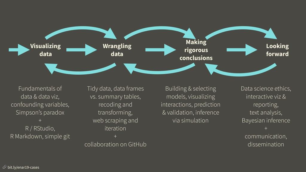 Visualizing data Wrangling data Making rigorous...