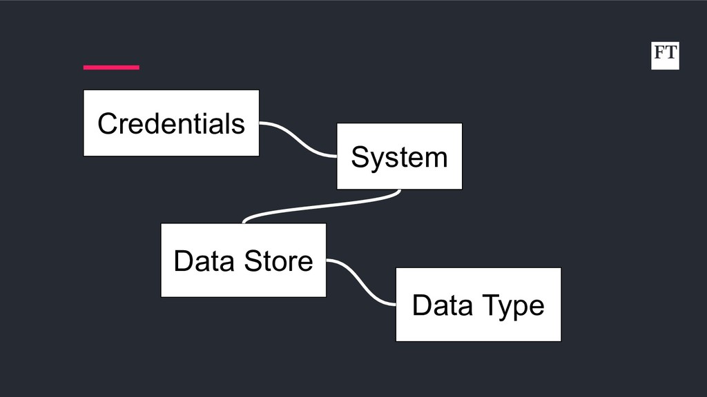 System Data Store Credentials Data Type
