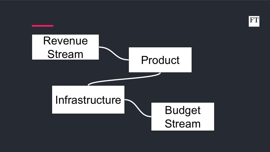 Product Infrastructure Revenue Stream Budget St...