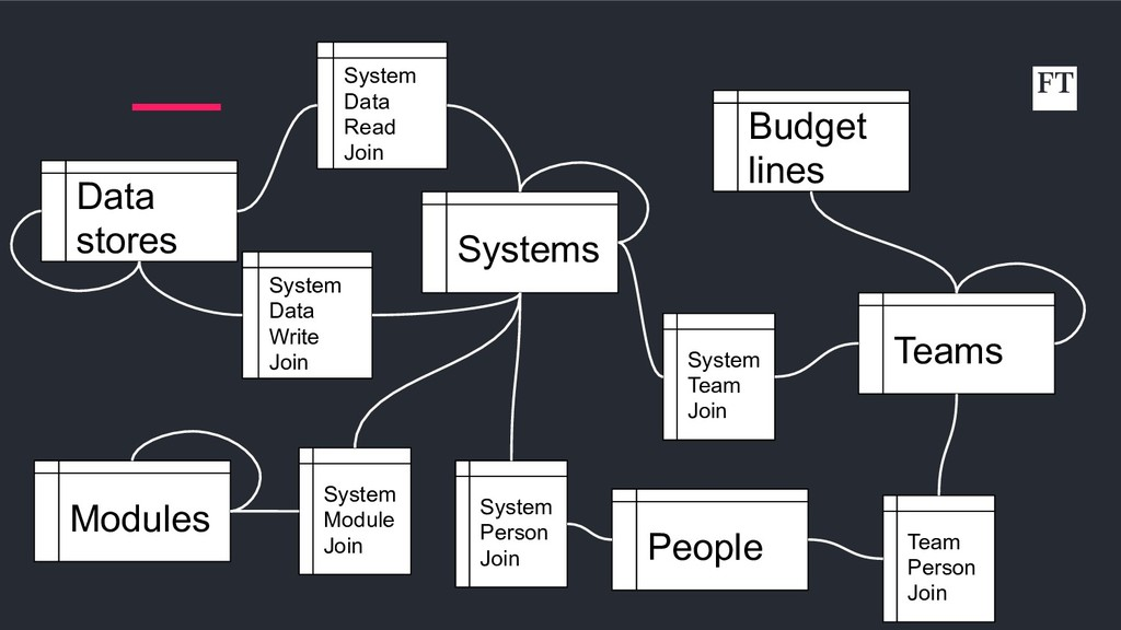 Systems Teams System Team Join People Team Pers...