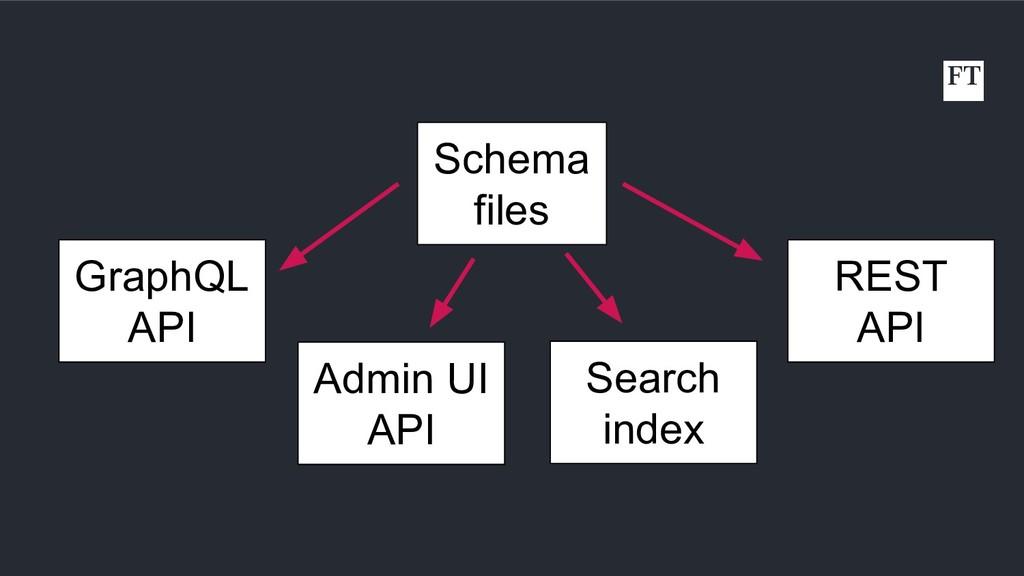 Schema files GraphQL API Admin UI API Search in...