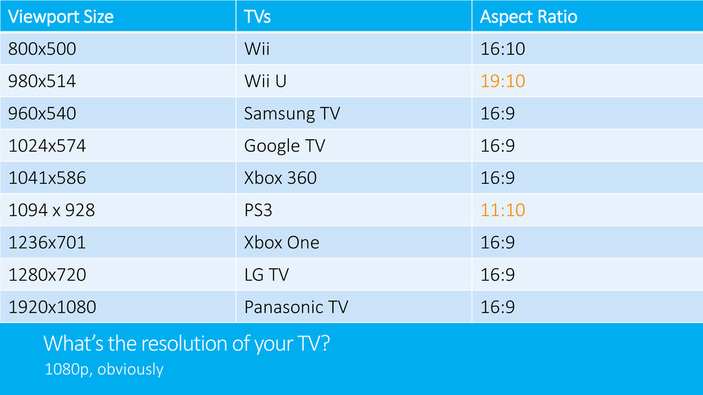 What's the resolution of your TV? 1080p, obviou...
