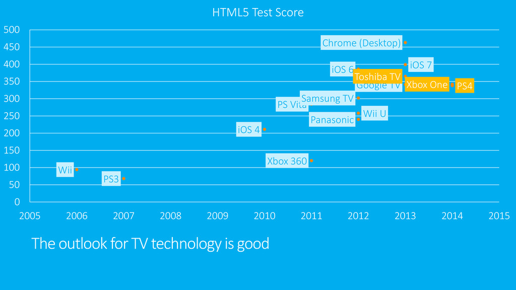 The outlook for TV technology is good Wii PS3 i...
