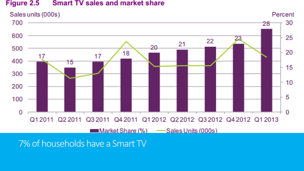 7% of households have a Smart TV