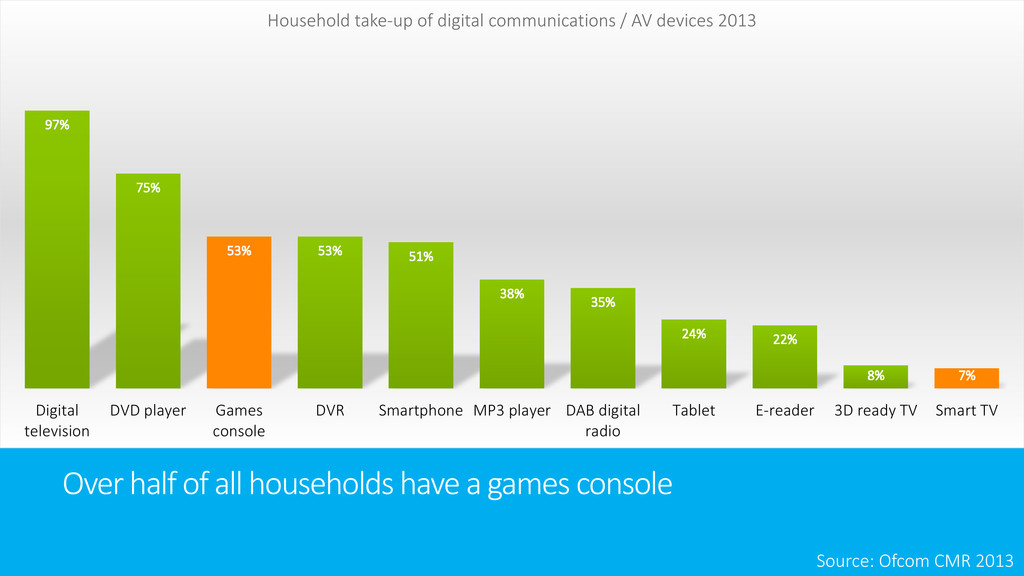 Over half of all households have a games consol...