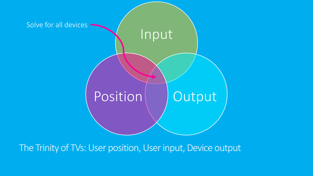 The Trinity of TVs: User position, User input, ...