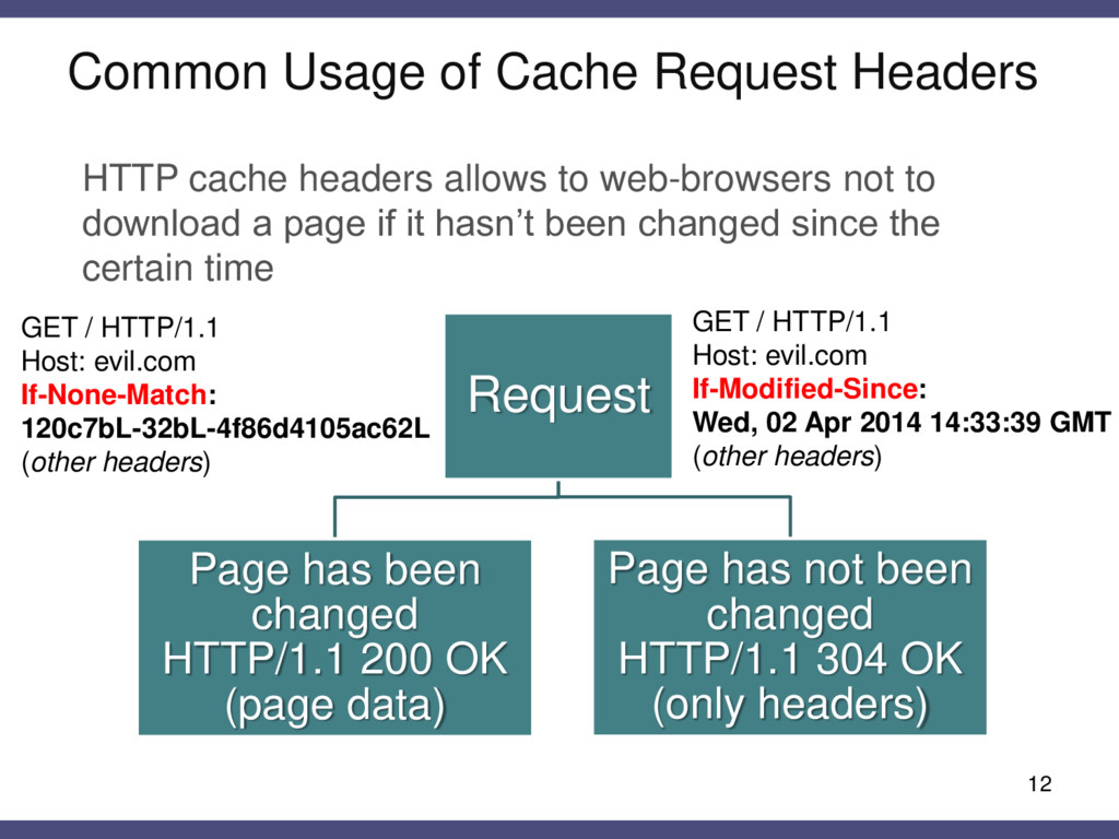 Common Usage of Cache Request Headers 12 HTTP c...