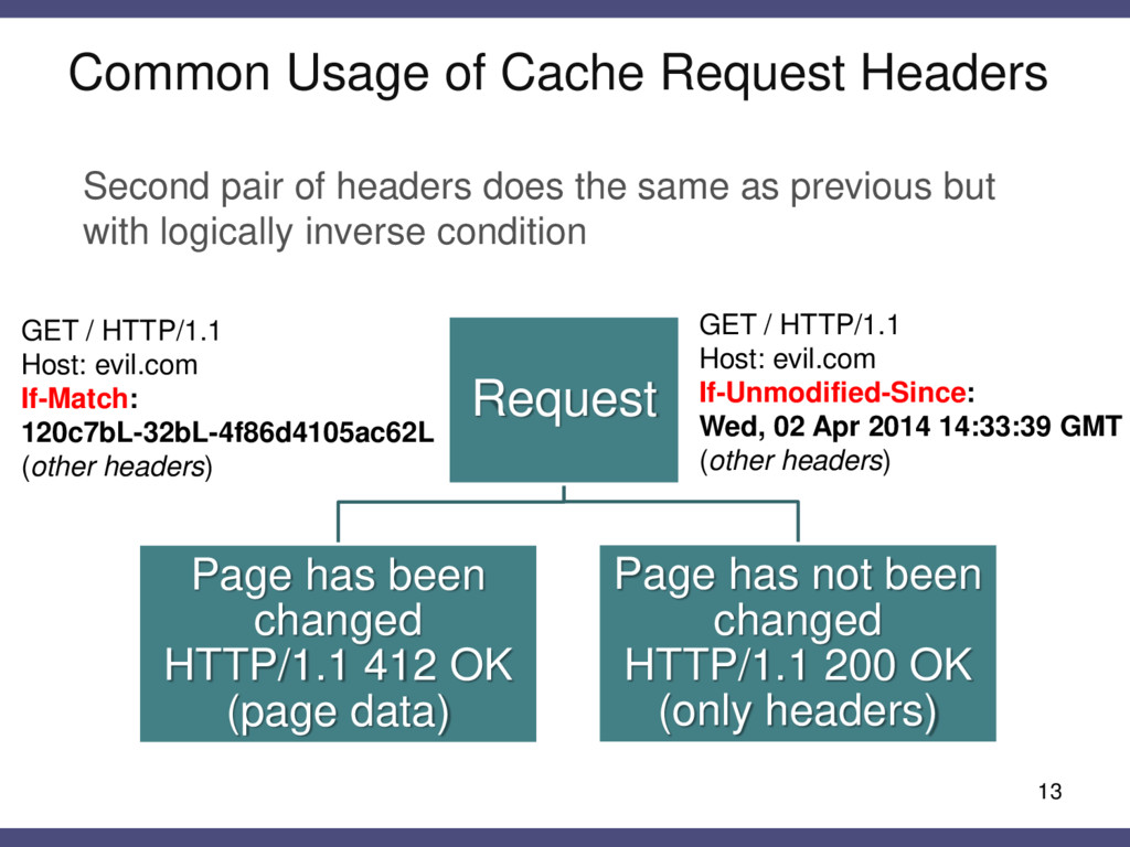 Common Usage of Cache Request Headers 13 Second...