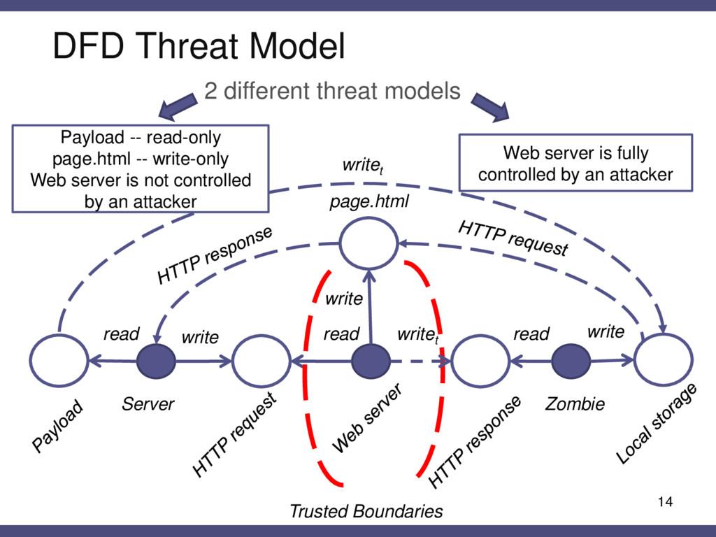 DFD Threat Model 14 read write writet Server pa...