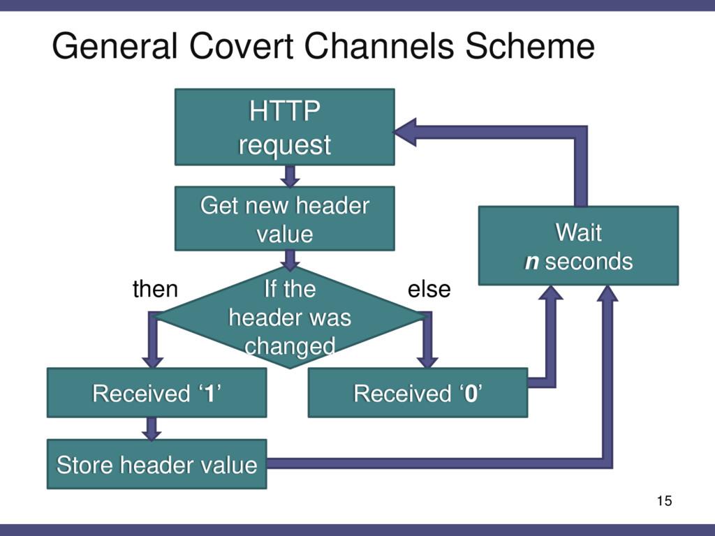 General Covert Channels Scheme 15 HTTP request ...