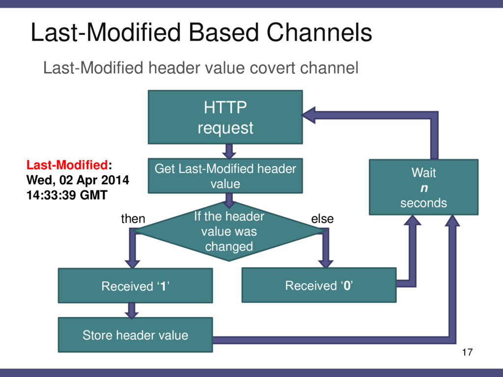 Last-Modified Based Channels 17 HTTP request Ge...