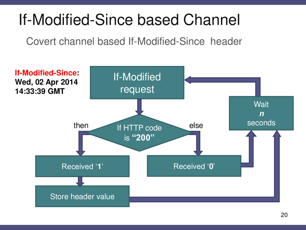 If-Modified-Since based Channel 20 Covert chann...