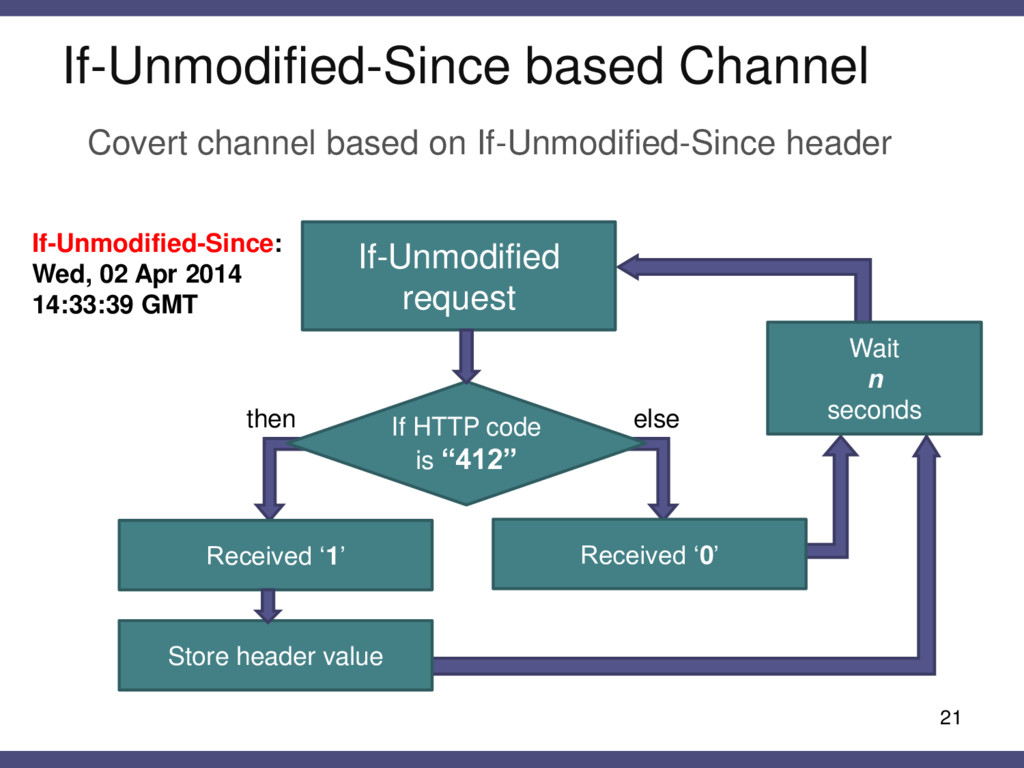 If-Unmodified-Since based Channel 21 If-Unmodif...