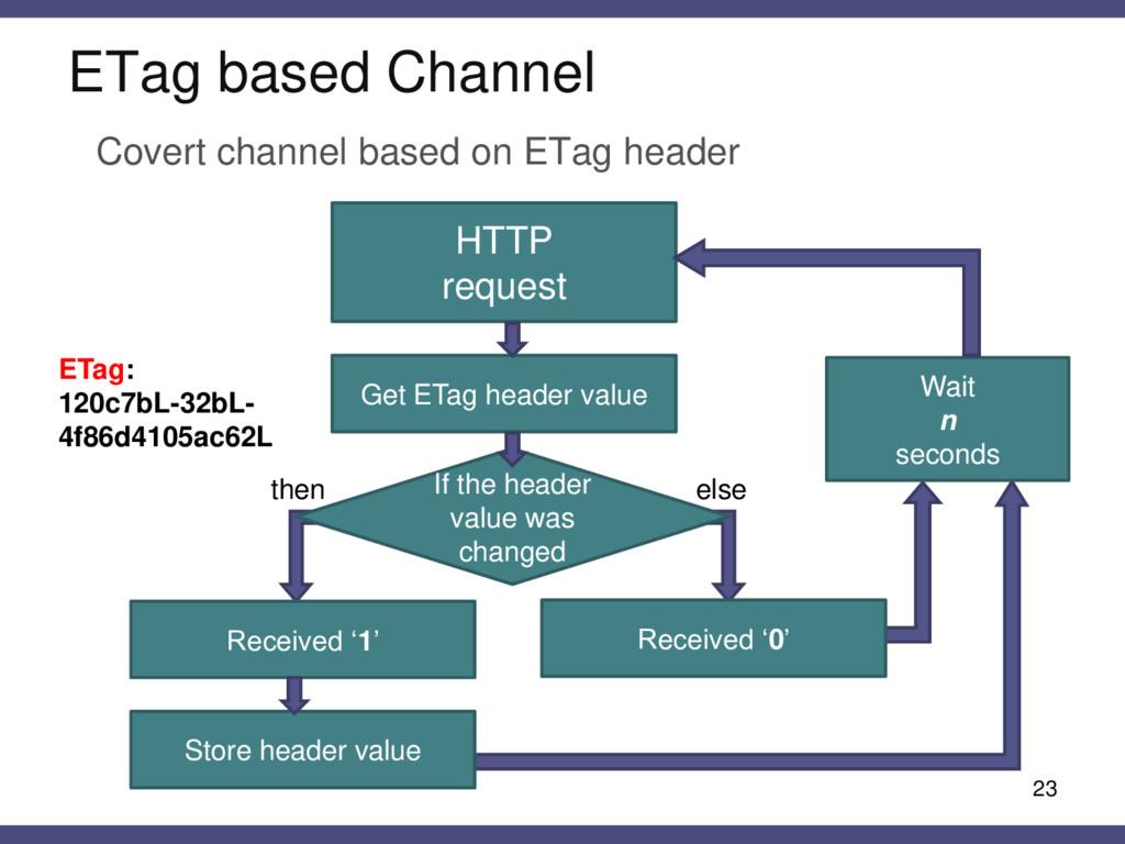 ETag based Channel 23 Covert channel based on E...