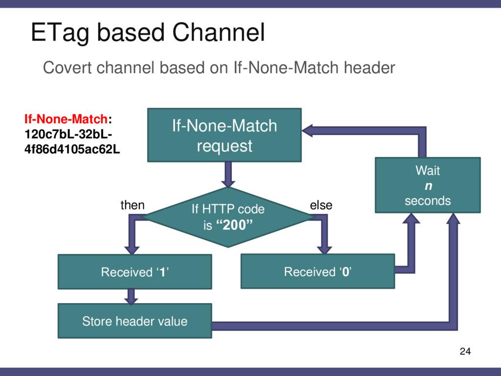 ETag based Channel 24 Covert channel based on I...