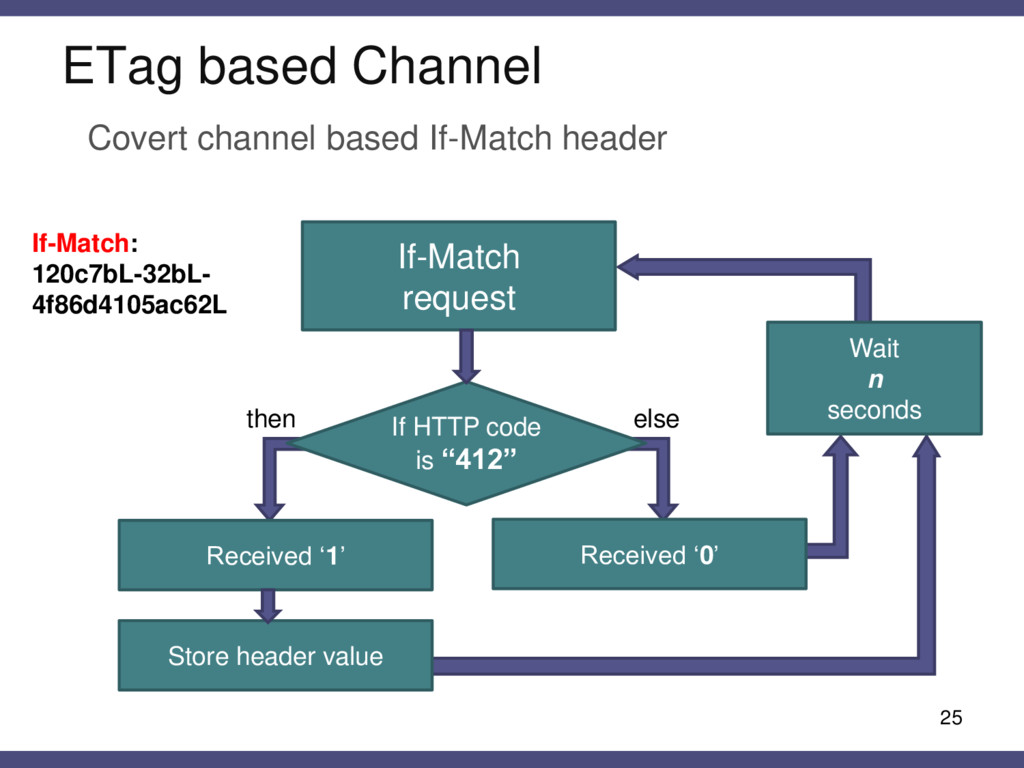 ETag based Channel 25 Covert channel based If-M...