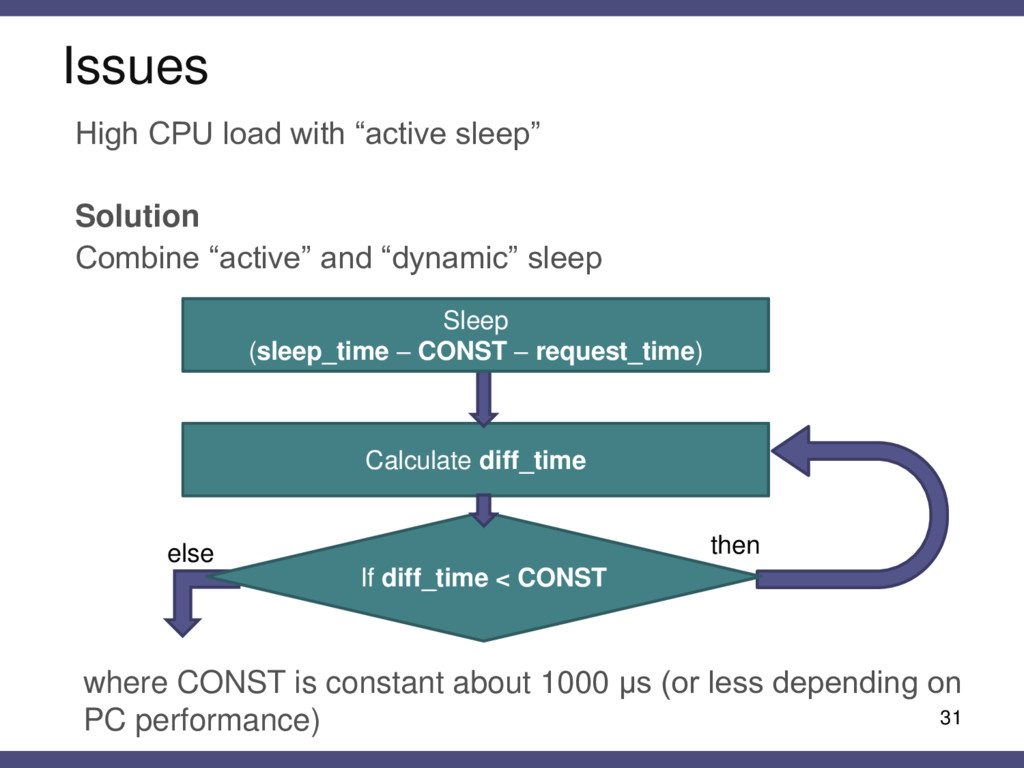"""31 High CPU load with """"active sleep"""" Solution C..."""