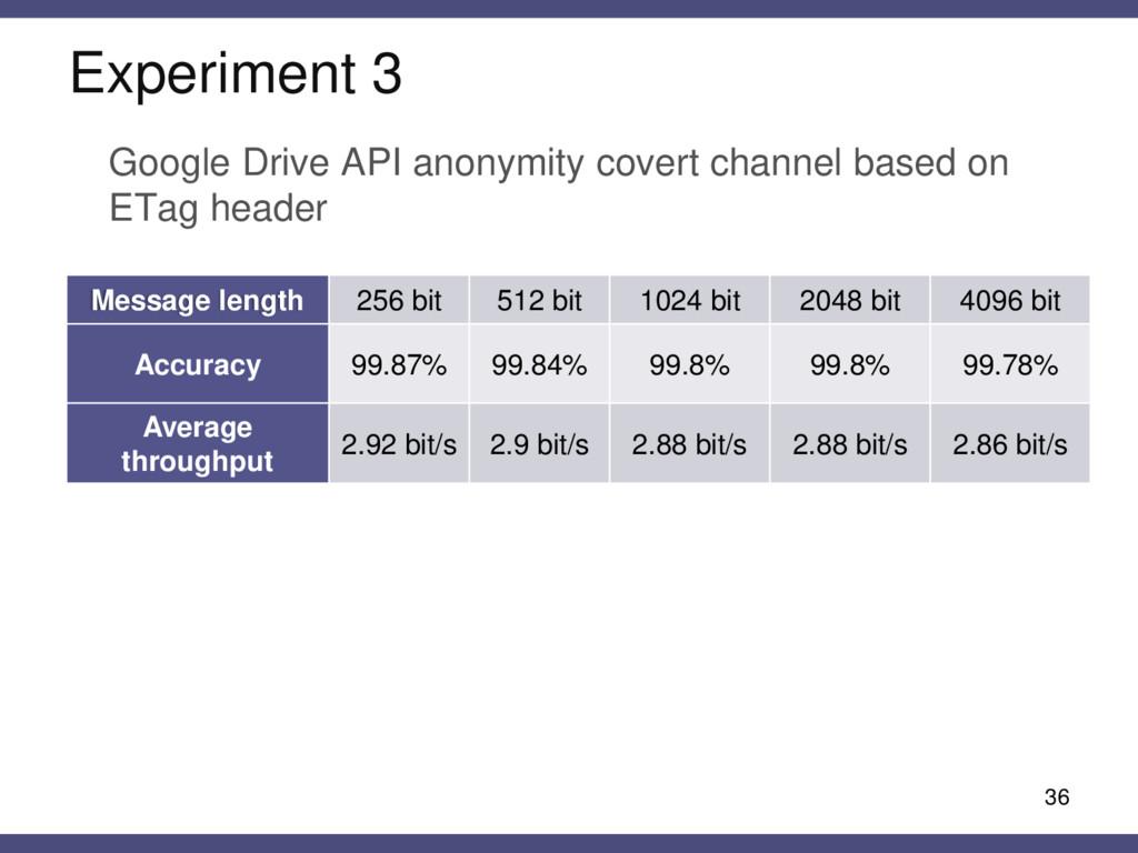 Experiment 3 36 Message length 256 bit 512 bit ...