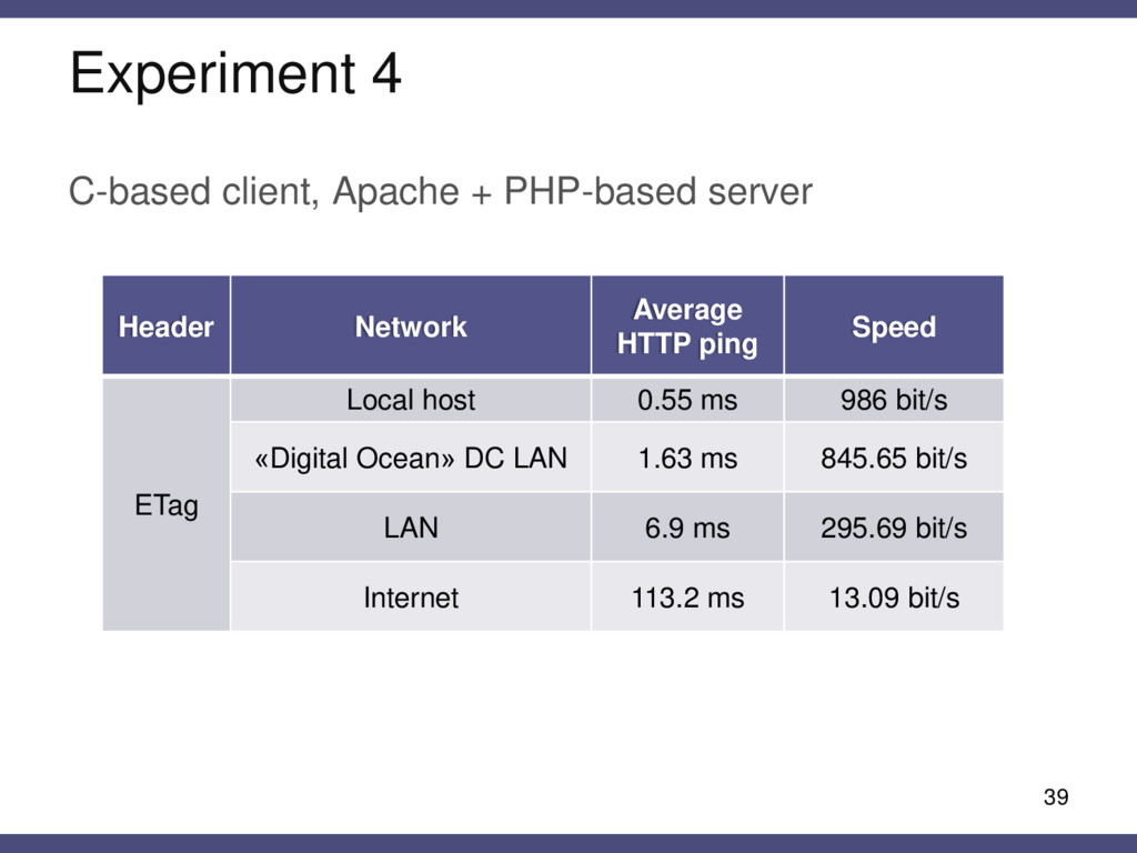 Experiment 4 C-based client, Apache + PHP-based...