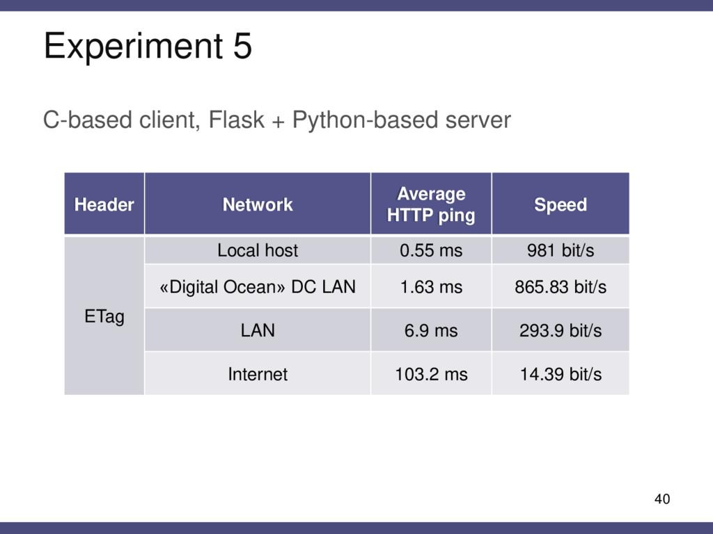 Experiment 5 C-based client, Flask + Python-bas...