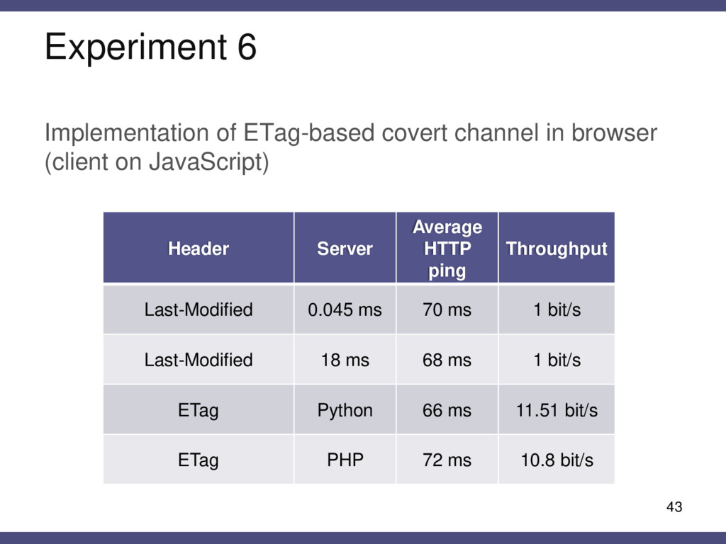 Implementation of ETag-based covert channel in ...