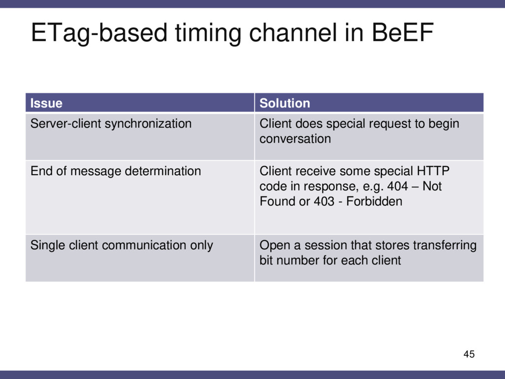 ETag-based timing channel in BeEF 45 Issue Solu...