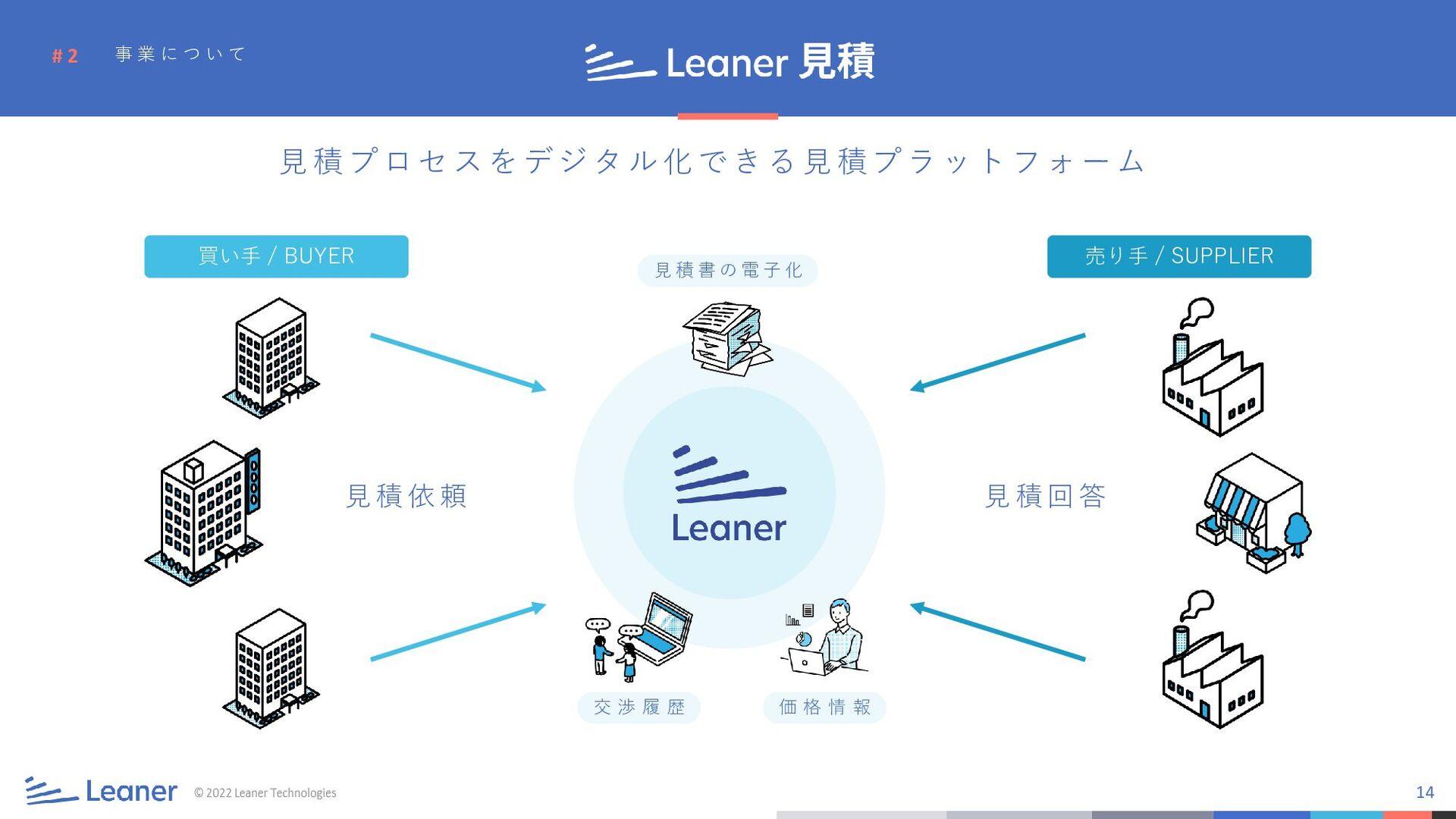 14 # 2 ©2019 Leaner Technologies